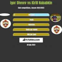 Igor Diveev vs Kirill Nababkin h2h player stats