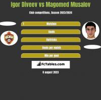 Igor Diveev vs Magomed Musalov h2h player stats