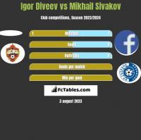 Igor Diveev vs Mikhail Sivakov h2h player stats