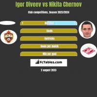 Igor Diveev vs Nikita Chernov h2h player stats