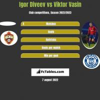 Igor Diveev vs Viktor Vasin h2h player stats