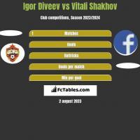 Igor Diveev vs Vitali Shakhov h2h player stats