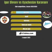 Igor Diveev vs Vyacheslav Karavaev h2h player stats