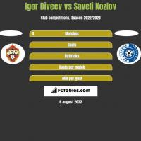 Igor Diveev vs Saveli Kozlov h2h player stats