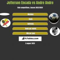 Jefferson Encada vs Andre Andre h2h player stats