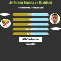 Jefferson Encada vs Davidson h2h player stats