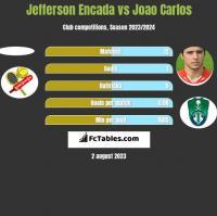 Jefferson Encada vs Joao Carlos h2h player stats