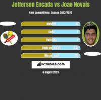 Jefferson Encada vs Joao Novais h2h player stats