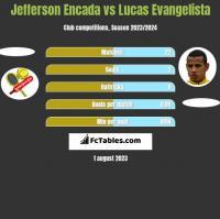 Jefferson Encada vs Lucas Evangelista h2h player stats