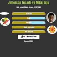 Jefferson Encada vs Mikel Agu h2h player stats