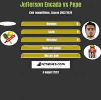 Jefferson Encada vs Pepe h2h player stats