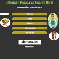 Jefferson Encada vs Ricardo Horta h2h player stats