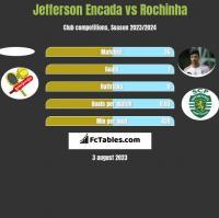 Jefferson Encada vs Rochinha h2h player stats