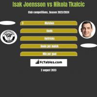 Isak Joensson vs Nikola Tkalcic h2h player stats