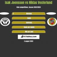 Isak Joensson vs Niklas Vesterlund h2h player stats