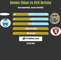 Demba Thiam vs Etrit Berisha h2h player stats