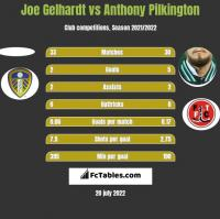 Joe Gelhardt vs Anthony Pilkington h2h player stats