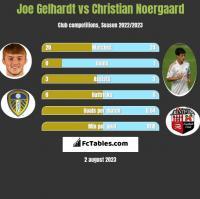 Joe Gelhardt vs Christian Noergaard h2h player stats