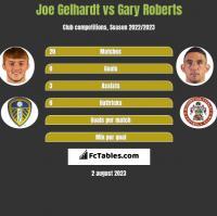Joe Gelhardt vs Gary Roberts h2h player stats