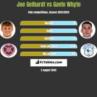 Joe Gelhardt vs Gavin Whyte h2h player stats