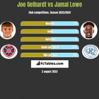 Joe Gelhardt vs Jamal Lowe h2h player stats