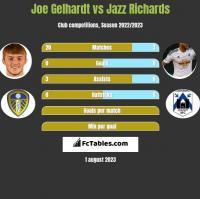 Joe Gelhardt vs Jazz Richards h2h player stats
