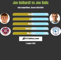 Joe Gelhardt vs Joe Ralls h2h player stats