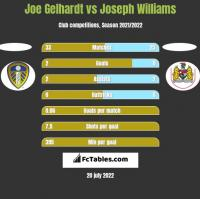 Joe Gelhardt vs Joseph Williams h2h player stats