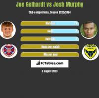 Joe Gelhardt vs Josh Murphy h2h player stats