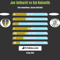 Joe Gelhardt vs Kal Naismith h2h player stats
