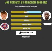 Joe Gelhardt vs Kamohelo Mokotjo h2h player stats