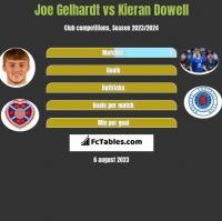 Joe Gelhardt vs Kieran Dowell h2h player stats