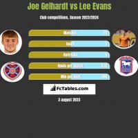 Joe Gelhardt vs Lee Evans h2h player stats