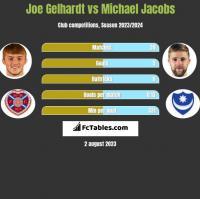 Joe Gelhardt vs Michael Jacobs h2h player stats