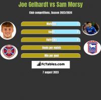 Joe Gelhardt vs Sam Morsy h2h player stats