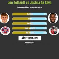 Joe Gelhardt vs Joshua Da Silva h2h player stats