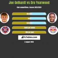 Joe Gelhardt vs Dru Yearwood h2h player stats