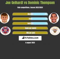 Joe Gelhardt vs Dominic Thompson h2h player stats