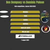Ben Dempsey vs Dominic Poleon h2h player stats