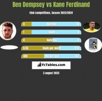 Ben Dempsey vs Kane Ferdinand h2h player stats