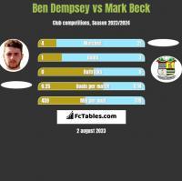 Ben Dempsey vs Mark Beck h2h player stats