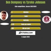Ben Dempsey vs Tyreke Johnson h2h player stats