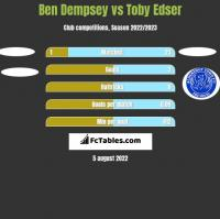 Ben Dempsey vs Toby Edser h2h player stats