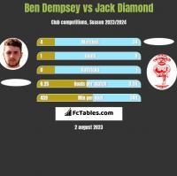 Ben Dempsey vs Jack Diamond h2h player stats