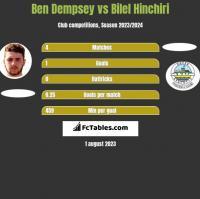 Ben Dempsey vs Bilel Hinchiri h2h player stats
