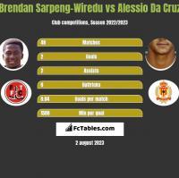 Brendan Sarpeng-Wiredu vs Alessio Da Cruz h2h player stats