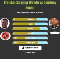 Brendan Sarpeng-Wiredu vs Courtney Senior h2h player stats