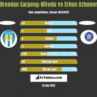 Brendan Sarpeng-Wiredu vs Erhun Oztumer h2h player stats