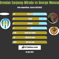 Brendan Sarpeng-Wiredu vs George Moncur h2h player stats
