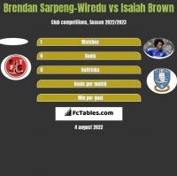 Brendan Sarpeng-Wiredu vs Isaiah Brown h2h player stats